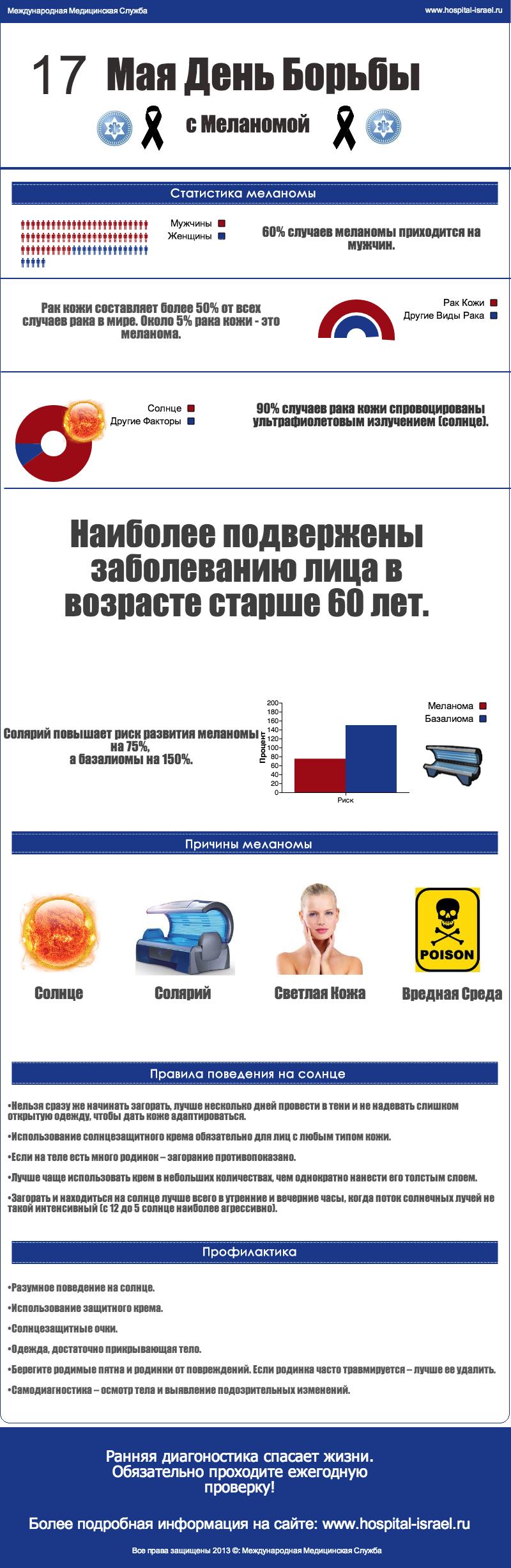 http://hospital-israel.ru/vsemirnyj-den-borby-s-melanomoj-17-maya-2013/